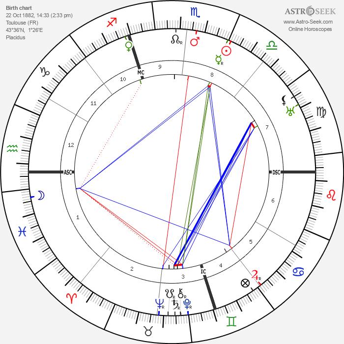 Edmund Dulac - Astrology Natal Birth Chart