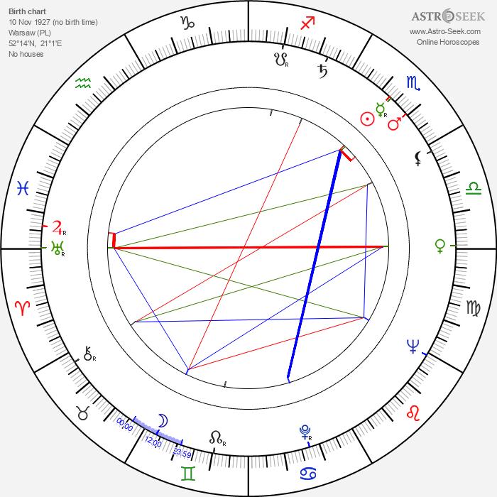 Edmund Fetting - Astrology Natal Birth Chart