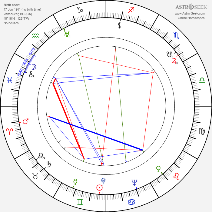 Edmund Glover - Astrology Natal Birth Chart