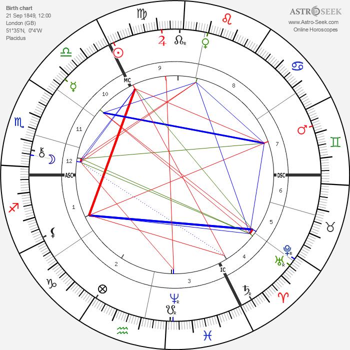 Edmund Gosse - Astrology Natal Birth Chart