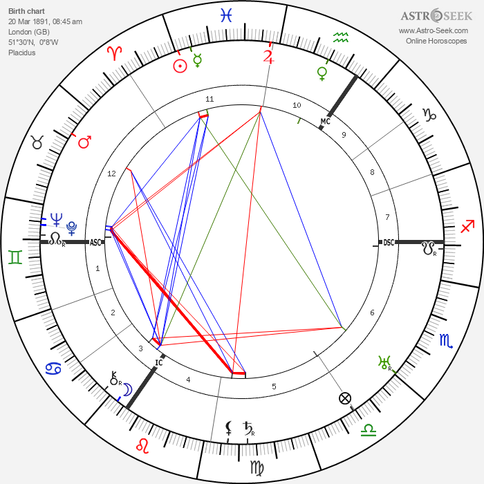 Edmund Goulding - Astrology Natal Birth Chart