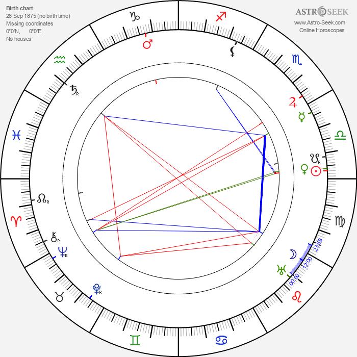 Edmund Gwenn - Astrology Natal Birth Chart