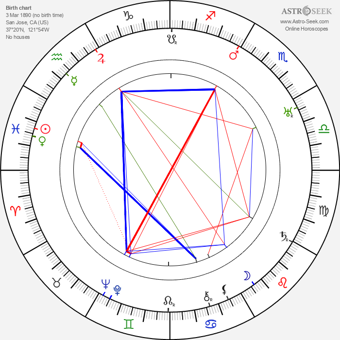 Edmund Lowe - Astrology Natal Birth Chart