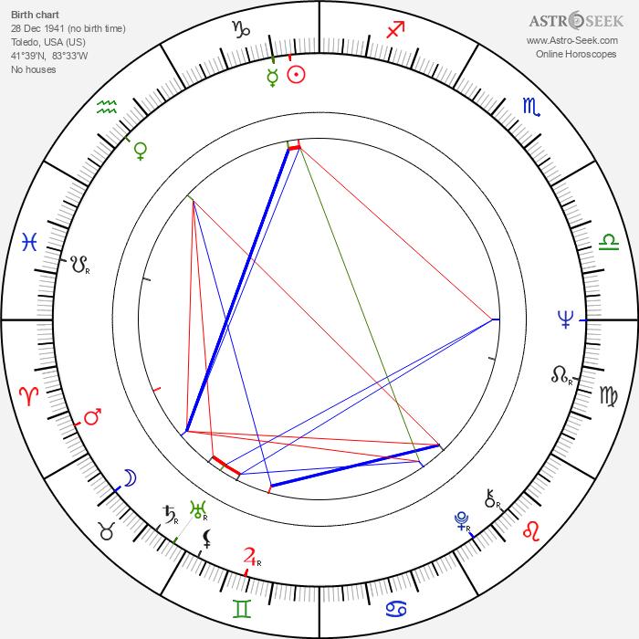 Edmund M. Carpenter - Astrology Natal Birth Chart