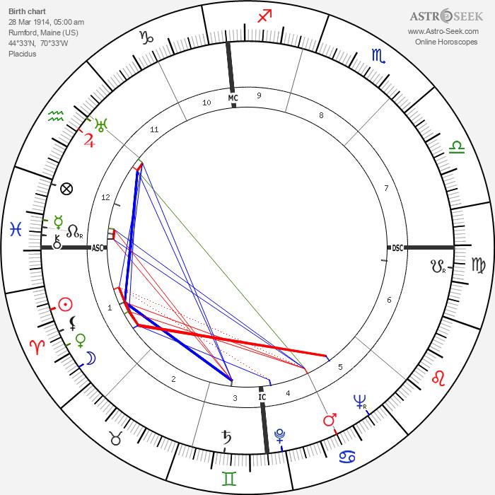 Edmund Muskie - Astrology Natal Birth Chart