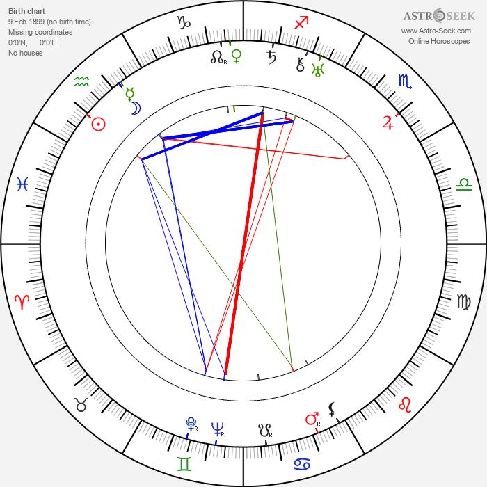 Edmund Wierciński - Astrology Natal Birth Chart