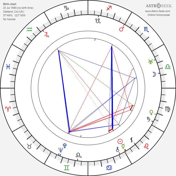 Edna Sharpe - Astrology Natal Birth Chart