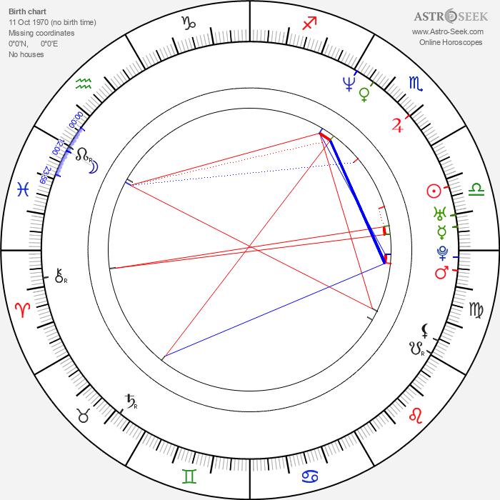 Edo Brunner - Astrology Natal Birth Chart