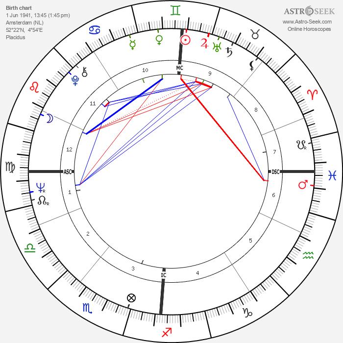 Edo De Waart - Astrology Natal Birth Chart