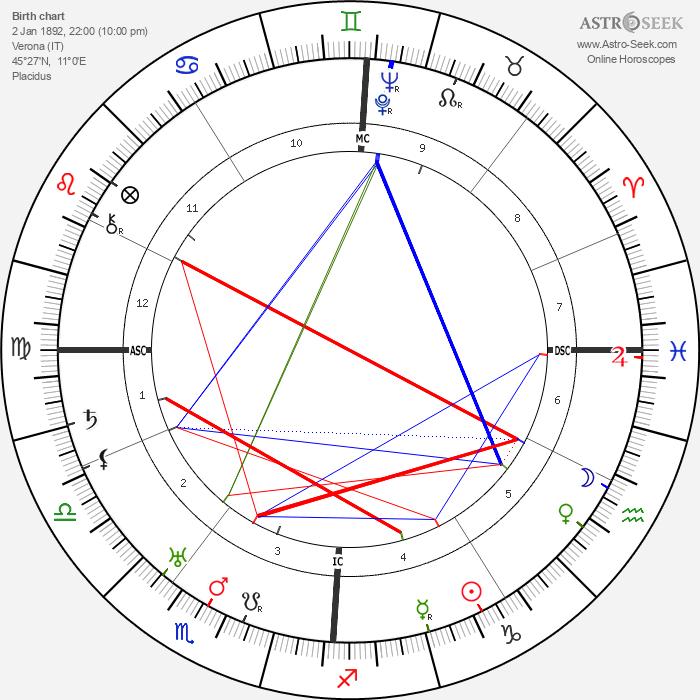 Edoardo Agnelli - Astrology Natal Birth Chart