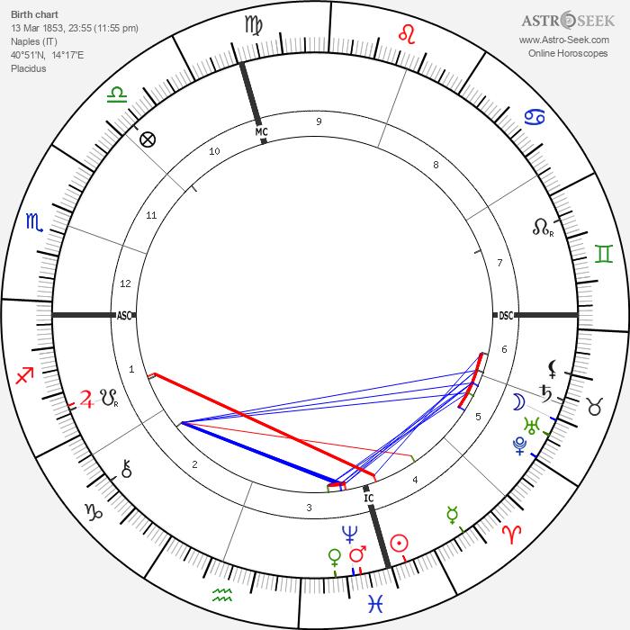 Edoardo Scarpetta - Astrology Natal Birth Chart