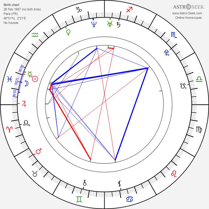 Edouard Collin - Astrology Natal Birth Chart