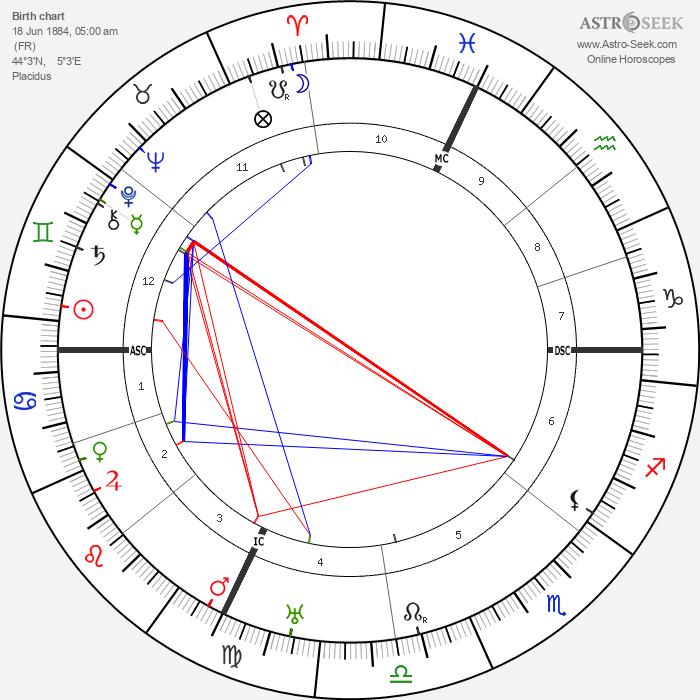Édouard Daladier - Astrology Natal Birth Chart