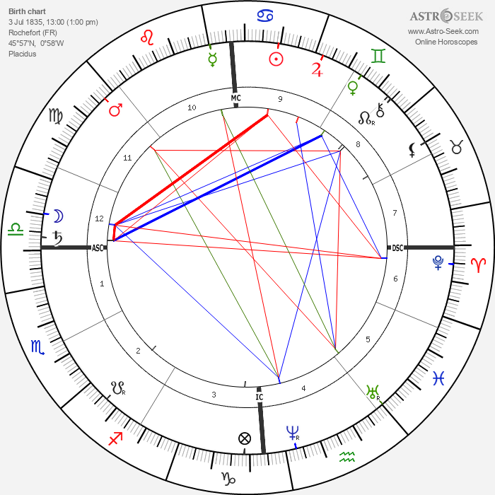 Edouard Grimaux - Astrology Natal Birth Chart