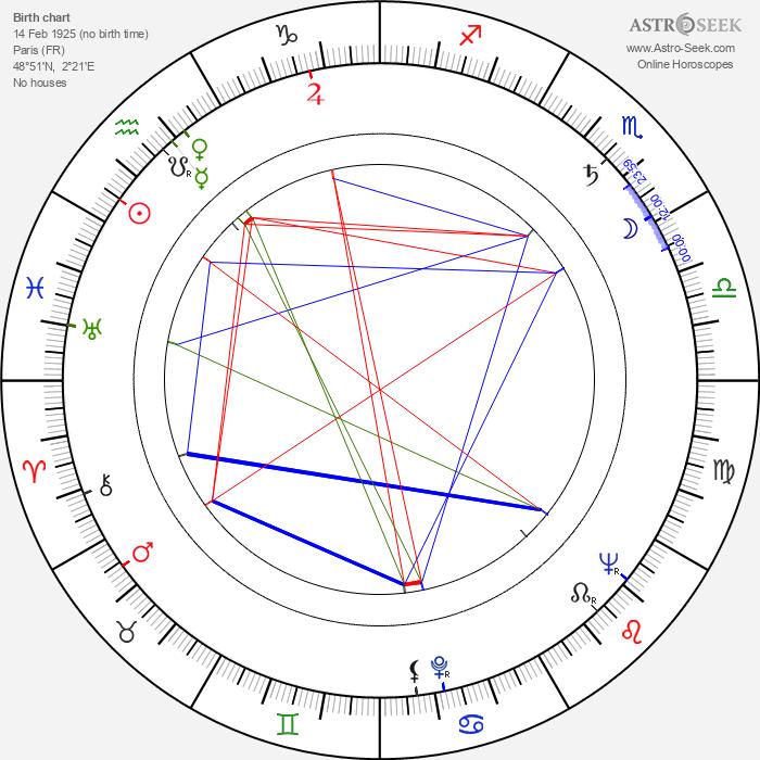 Edouard Logereau - Astrology Natal Birth Chart