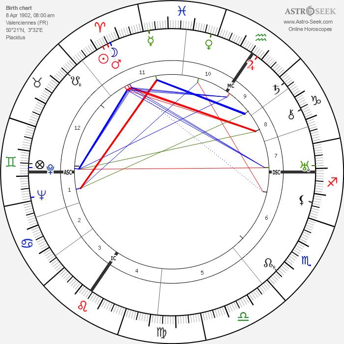 Edouard Mascart - Astrology Natal Birth Chart
