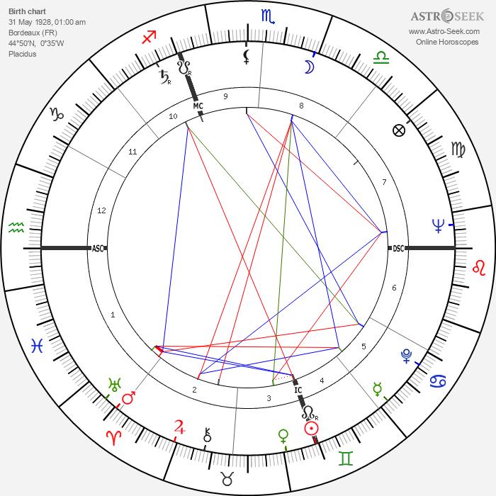 Edouard Molinaro - Astrology Natal Birth Chart