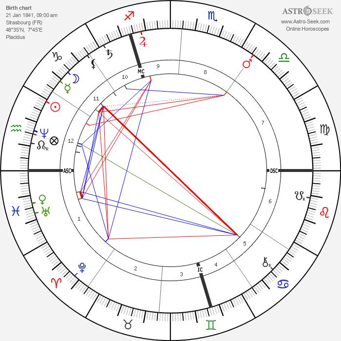 Edouard Schuré - Astrology Natal Birth Chart
