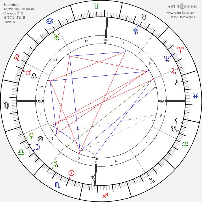 Édouard Vuillard - Astrology Natal Birth Chart