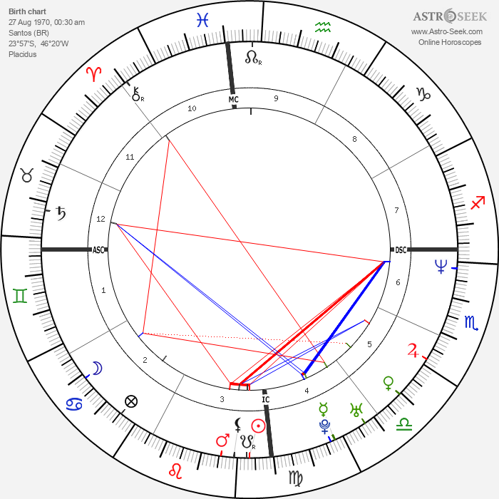 Edson Cholbi Nascimento - Astrology Natal Birth Chart