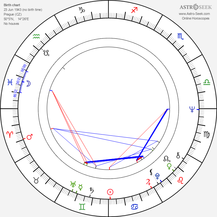 Eduard Ambros - Astrology Natal Birth Chart