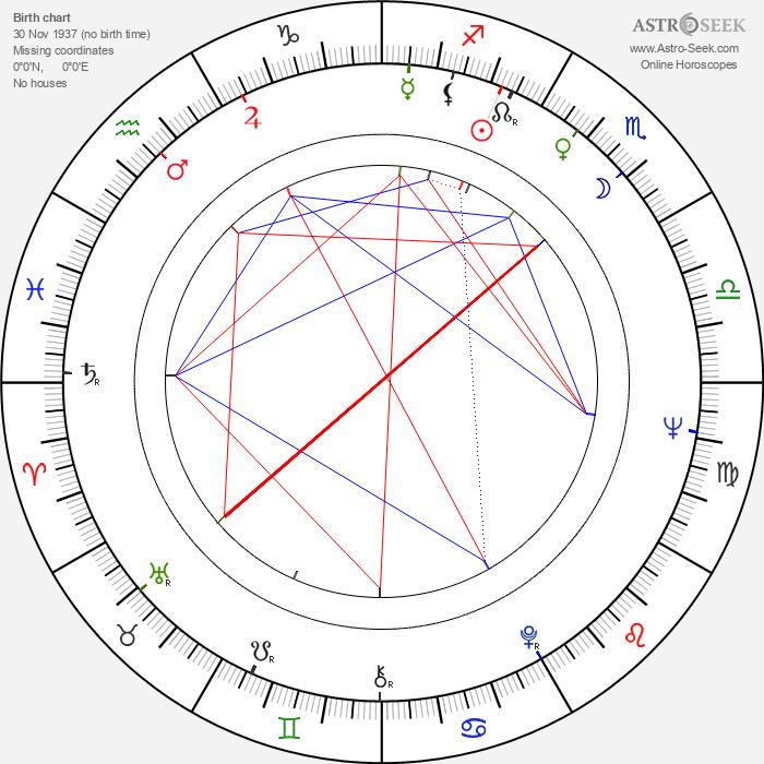 Eduard Artemev - Astrology Natal Birth Chart