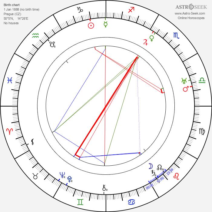 Eduard Bass - Astrology Natal Birth Chart
