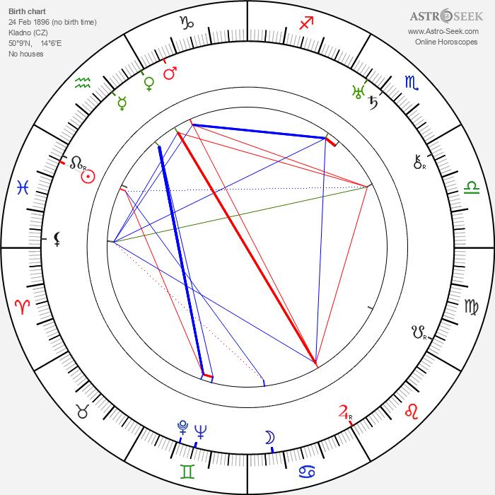 Eduard Blažek - Astrology Natal Birth Chart