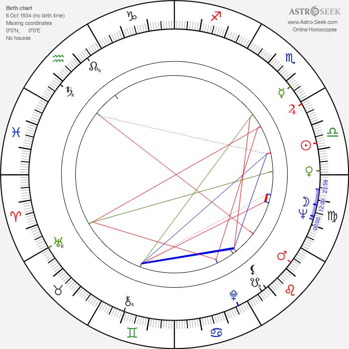 Eduard Bredun - Astrology Natal Birth Chart