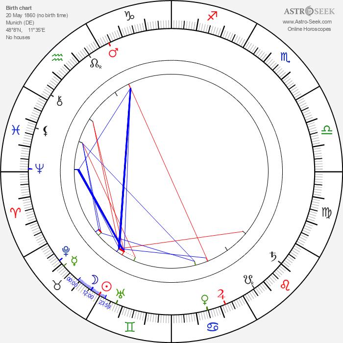 Eduard Buchner - Astrology Natal Birth Chart