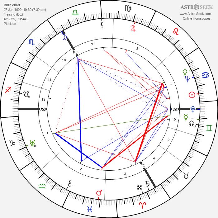 Eduard Deisenhofer - Astrology Natal Birth Chart