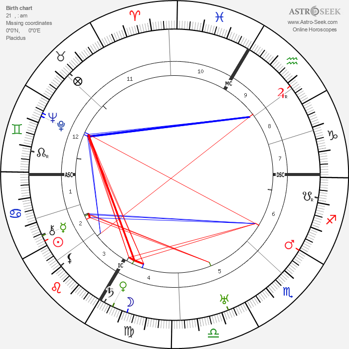 Eduard Dietl - Astrology Natal Birth Chart