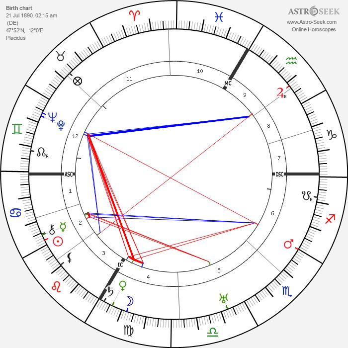 Eduard Dietl - Astrology Natal Birth Chart