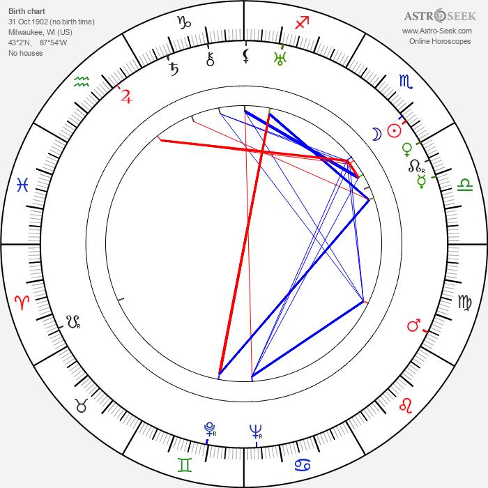 Eduard Franz - Astrology Natal Birth Chart