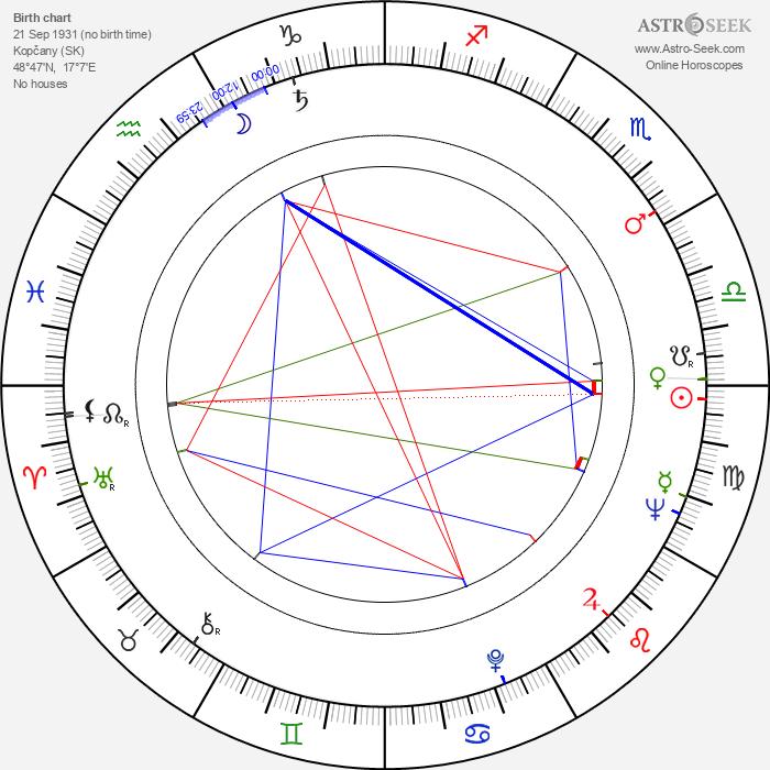 Eduard Grečner - Astrology Natal Birth Chart