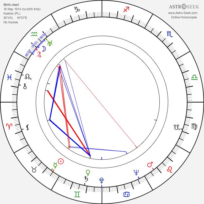 Eduard Hofman - Astrology Natal Birth Chart