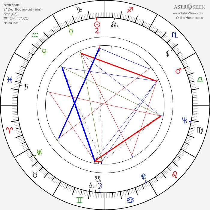 Eduard Hrubeš - Astrology Natal Birth Chart