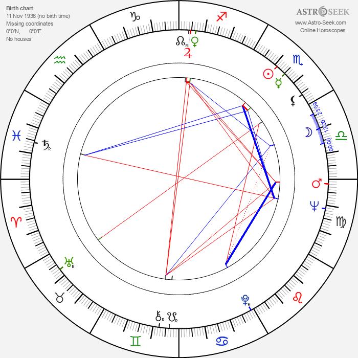 Eduard Izotov - Astrology Natal Birth Chart