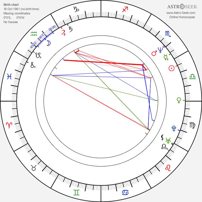 Eduard Klezla - Astrology Natal Birth Chart