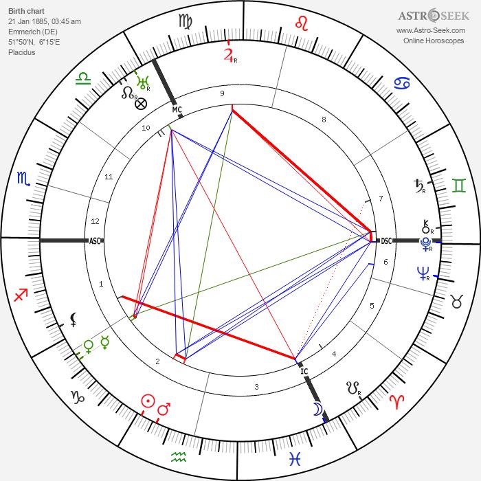 Eduard Künneke - Astrology Natal Birth Chart