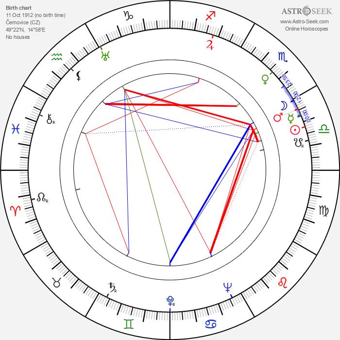 Eduard Linkers - Astrology Natal Birth Chart