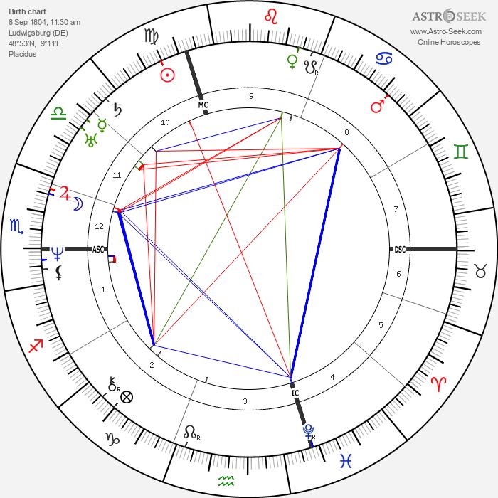 Eduard Mörike - Astrology Natal Birth Chart