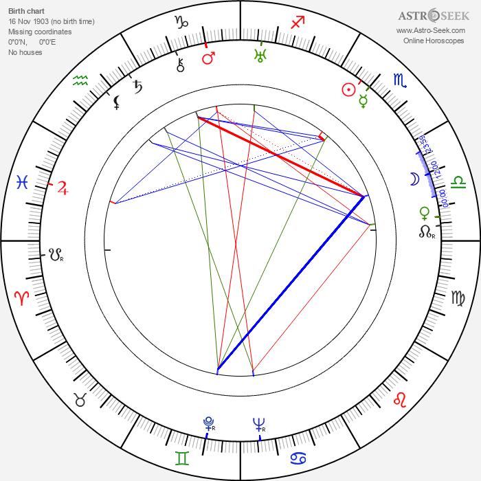 Eduard Pentslin - Astrology Natal Birth Chart