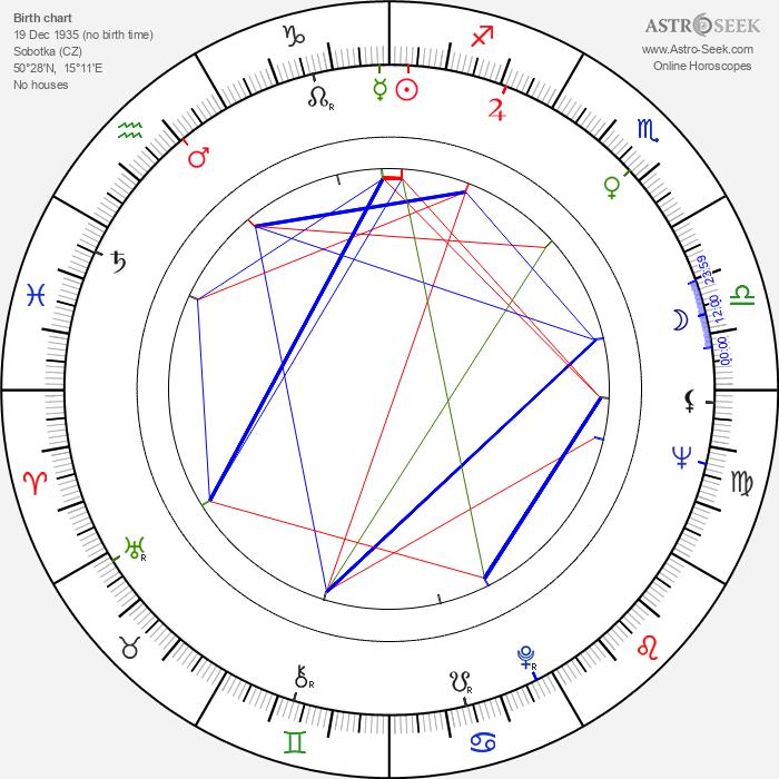 Eduard Pergner - Astrology Natal Birth Chart