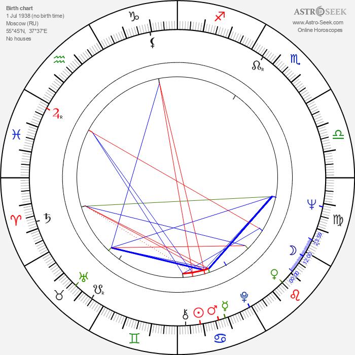 Eduard Sachariev - Astrology Natal Birth Chart