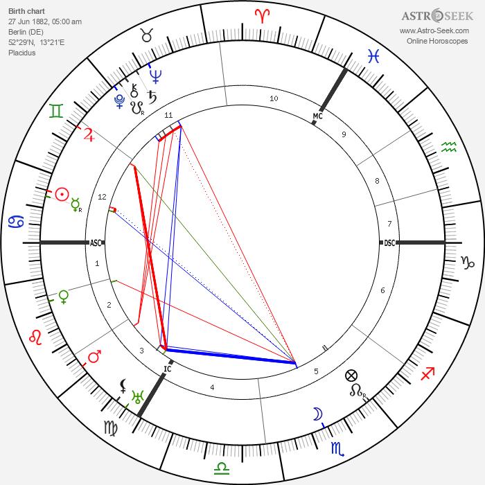 Eduard Spranger - Astrology Natal Birth Chart