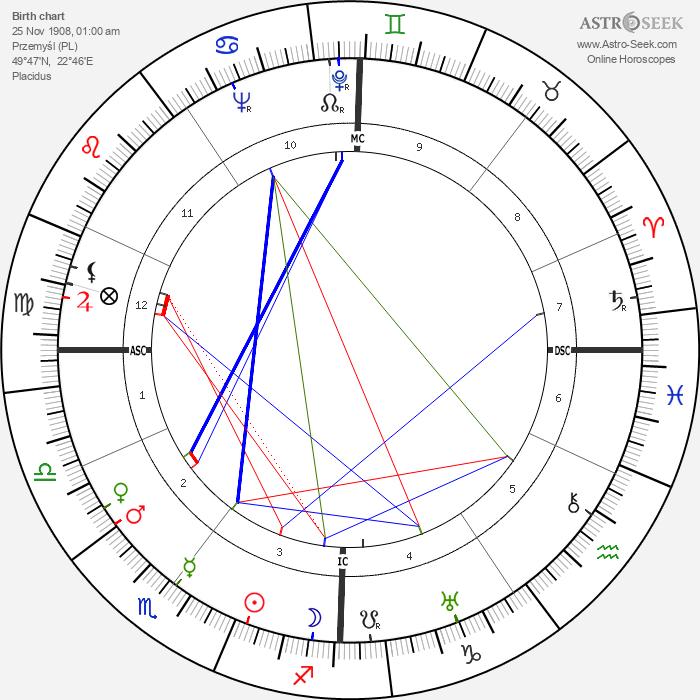 Eduard Tomáš - Astrology Natal Birth Chart