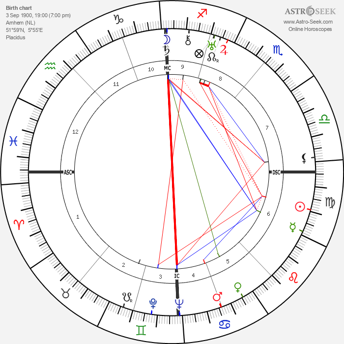 Eduard van Beinum - Astrology Natal Birth Chart