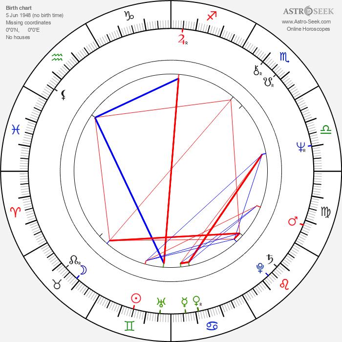 Eduard Vítek - Astrology Natal Birth Chart