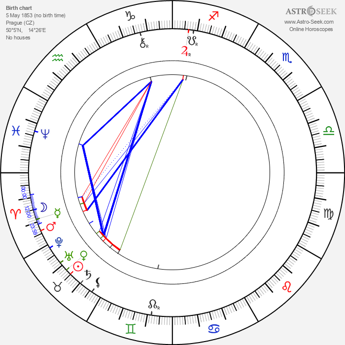 Eduard Vojan - Astrology Natal Birth Chart